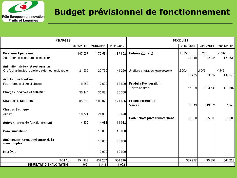Budget prévisionnel de fonctionnement
