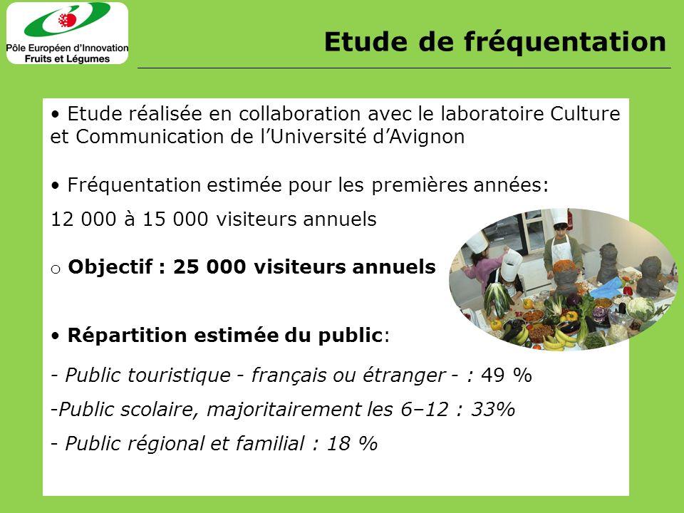 Etude de fréquentation Etude réalisée en collaboration avec le laboratoire Culture et Communication de lUniversité dAvignon Fréquentation estimée pour