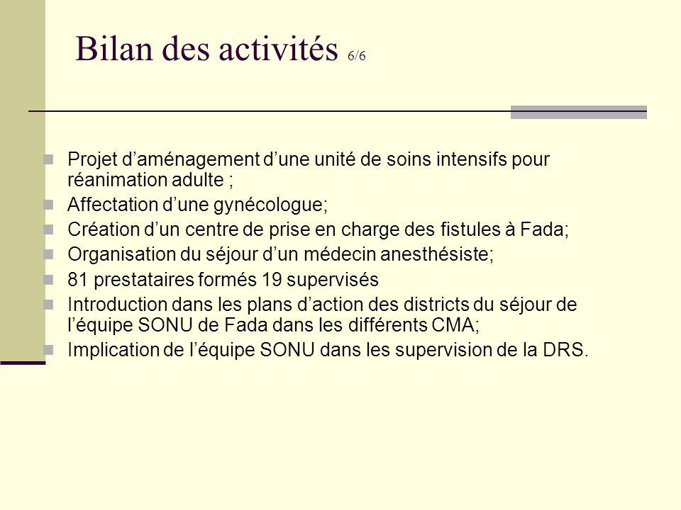 Bilan des activités 6/6 Projet daménagement dune unité de soins intensifs pour réanimation adulte ; Affectation dune gynécologue; Création dun centre