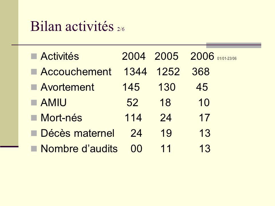 Bilan activités 2/6 Activités 2004 2005 2006 01/01-23/06 Accouchement 1344 1252 368 Avortement 145 130 45 AMIU 52 18 10 Mort-nés 114 24 17 Décès mater