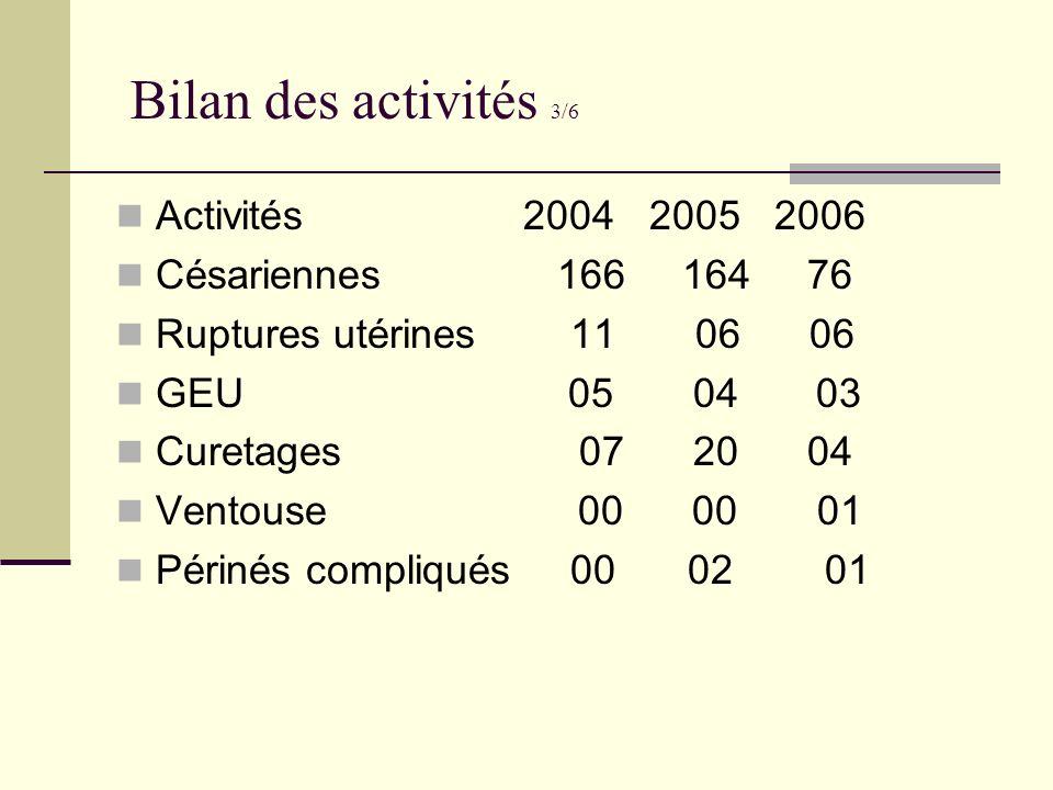 Bilan des activités 3/6 Activités 2004 2005 2006 Césariennes 166 164 76 Ruptures utérines 11 06 06 GEU 05 04 03 Curetages 07 20 04 Ventouse 00 00 01 P