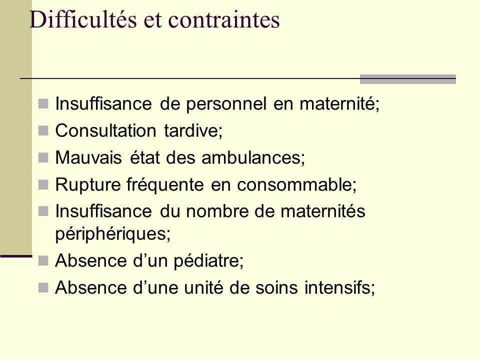 Difficultés et contraintes Insuffisance de personnel en maternité; Consultation tardive; Mauvais état des ambulances; Rupture fréquente en consommable