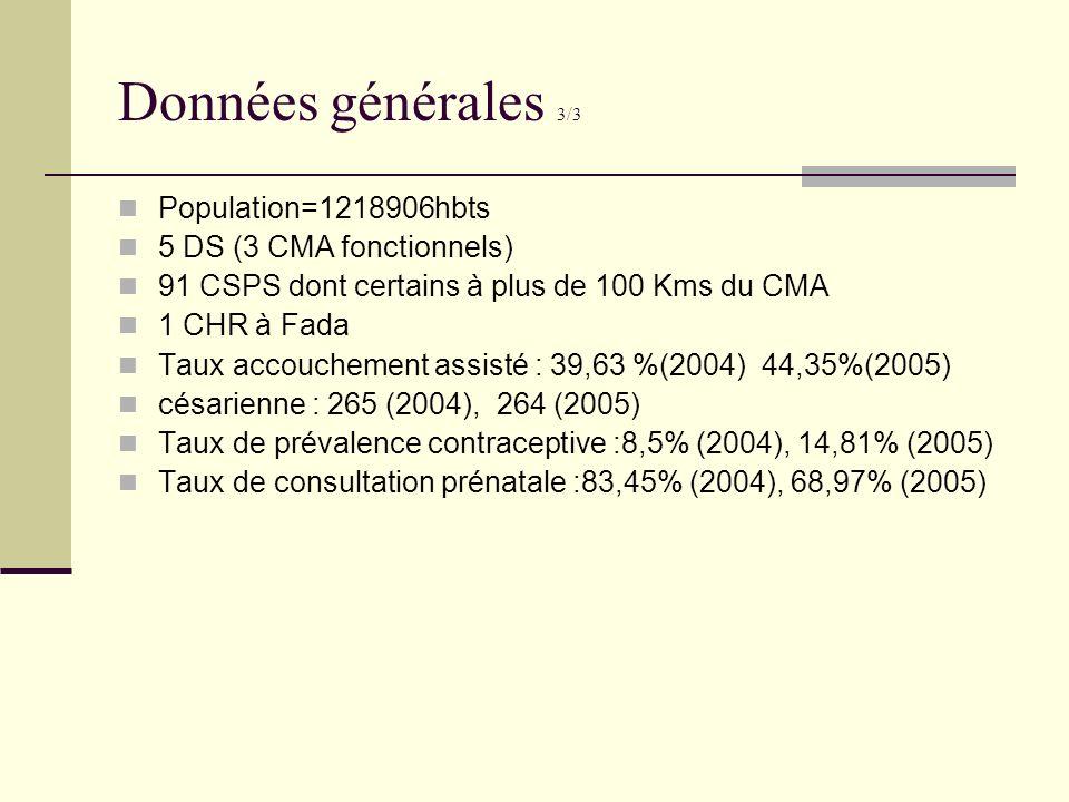 Données générales 3/3 Population=1218906hbts 5 DS (3 CMA fonctionnels) 91 CSPS dont certains à plus de 100 Kms du CMA 1 CHR à Fada Taux accouchement a