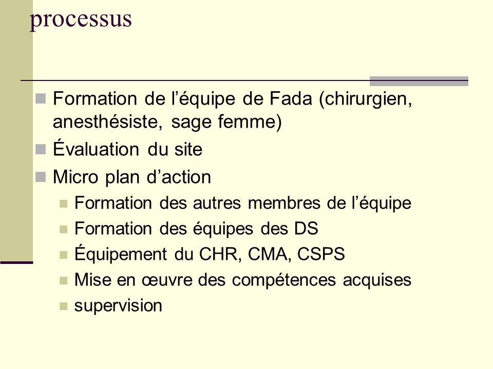 processus Formation de léquipe de Fada (chirurgien, anesthésiste, sage femme) Évaluation du site Micro plan daction Formation des autres membres de lé