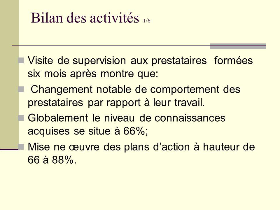 Bilan des activités 1/6 Visite de supervision aux prestataires formées six mois après montre que: Changement notable de comportement des prestataires
