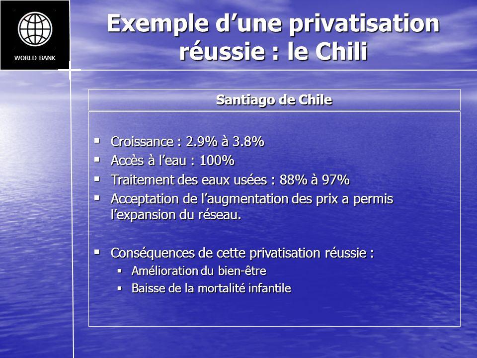 Exemple dune privatisation réussie : le Chili WORLD BANK Croissance : 2.9% à 3.8% Croissance : 2.9% à 3.8% Accès à leau : 100% Accès à leau : 100% Tra