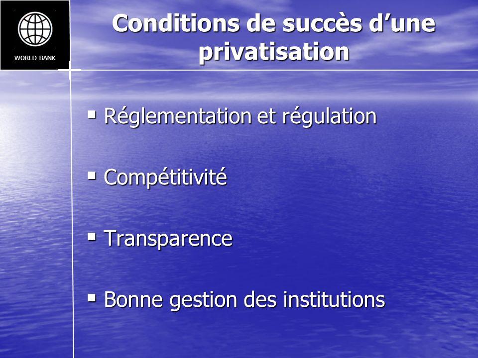 Conditions de succès dune privatisation Réglementation et régulation Réglementation et régulation Compétitivité Compétitivité Transparence Transparenc