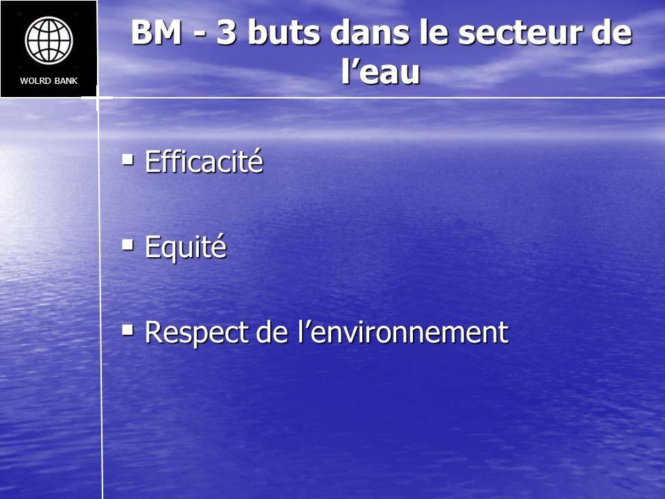 BM - 3 buts dans le secteur de leau Efficacité Efficacité Equité Equité Respect de lenvironnement Respect de lenvironnement WOLRD BANK