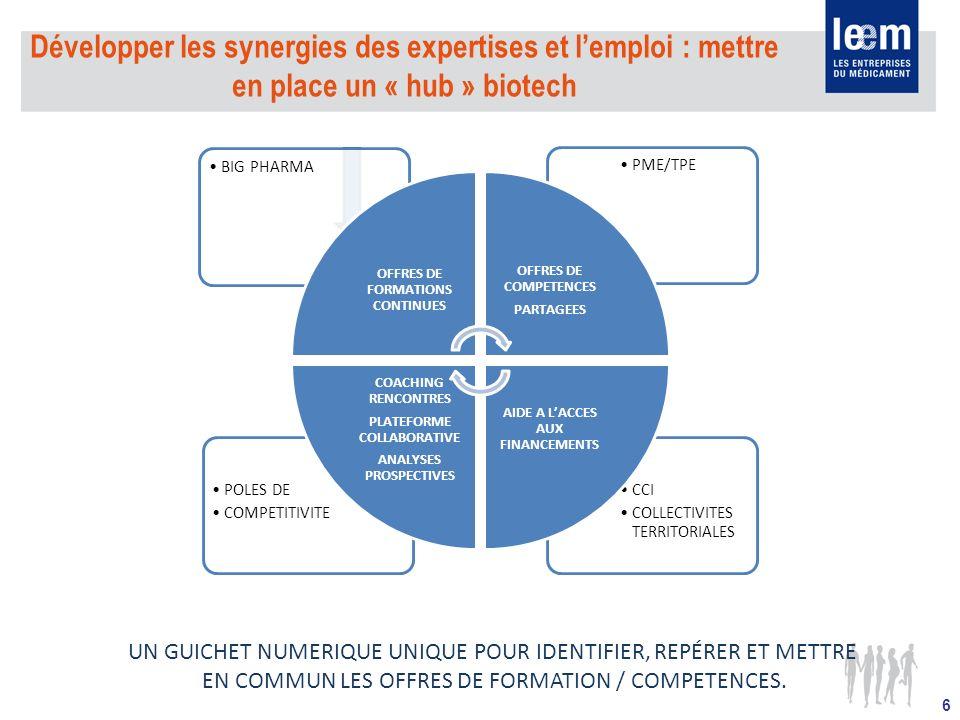 6 Développer les synergies des expertises et lemploi : mettre en place un « hub » biotech CCI COLLECTIVITES TERRITORIALES POLES DE COMPETITIVITE PME/TPEBIG PHARMA OFFRES DE FORMATIONS CONTINUES OFFRES DE COMPETENCES PARTAGEES AIDE A LACCES AUX FINANCEMENTS COACHING RENCONTRES PLATEFORME COLLABORATIVE ANALYSES PROSPECTIVES UN GUICHET NUMERIQUE UNIQUE POUR IDENTIFIER, REPÉRER ET METTRE EN COMMUN LES OFFRES DE FORMATION / COMPETENCES.