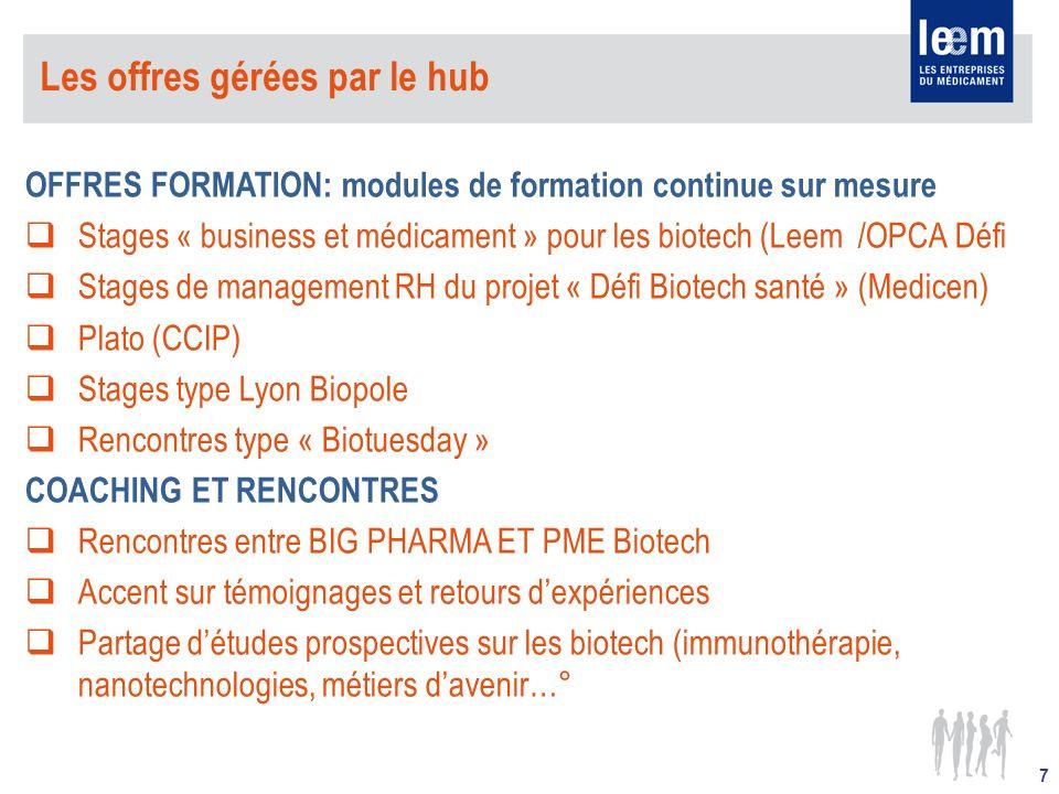 Les offres gérées par le hub OFFRES FORMATION: modules de formation continue sur mesure Stages « business et médicament » pour les biotech (Leem /OPCA Défi Stages de management RH du projet « Défi Biotech santé » (Medicen) Plato (CCIP) Stages type Lyon Biopole Rencontres type « Biotuesday » COACHING ET RENCONTRES Rencontres entre BIG PHARMA ET PME Biotech Accent sur témoignages et retours dexpériences Partage détudes prospectives sur les biotech (immunothérapie, nanotechnologies, métiers davenir…° 7