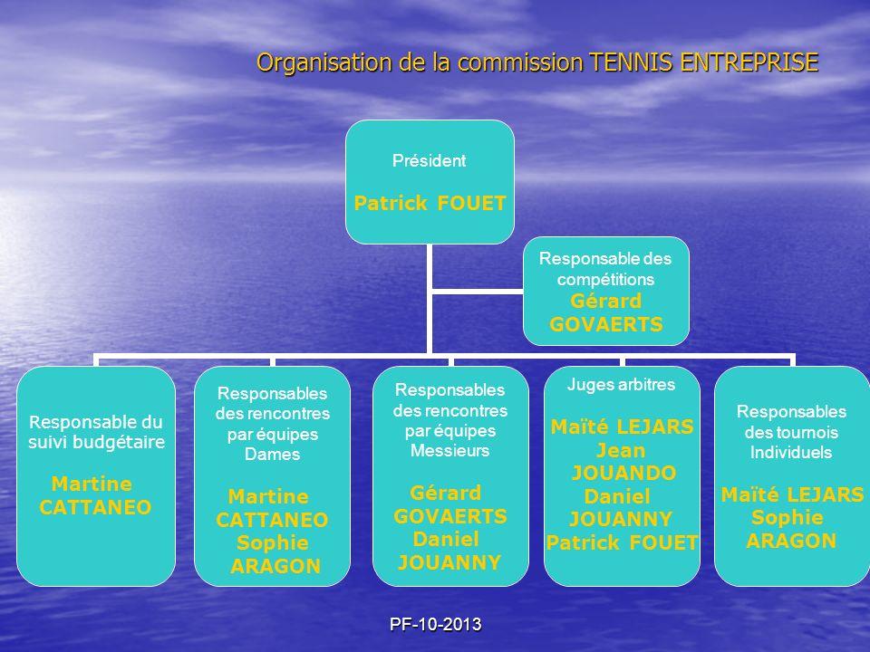PF-10-2013 Organisation de la commission TENNIS ENTREPRISE Président Patrick FOUET Responsables des rencontres par équipes Dames Martine CATTANEO Soph