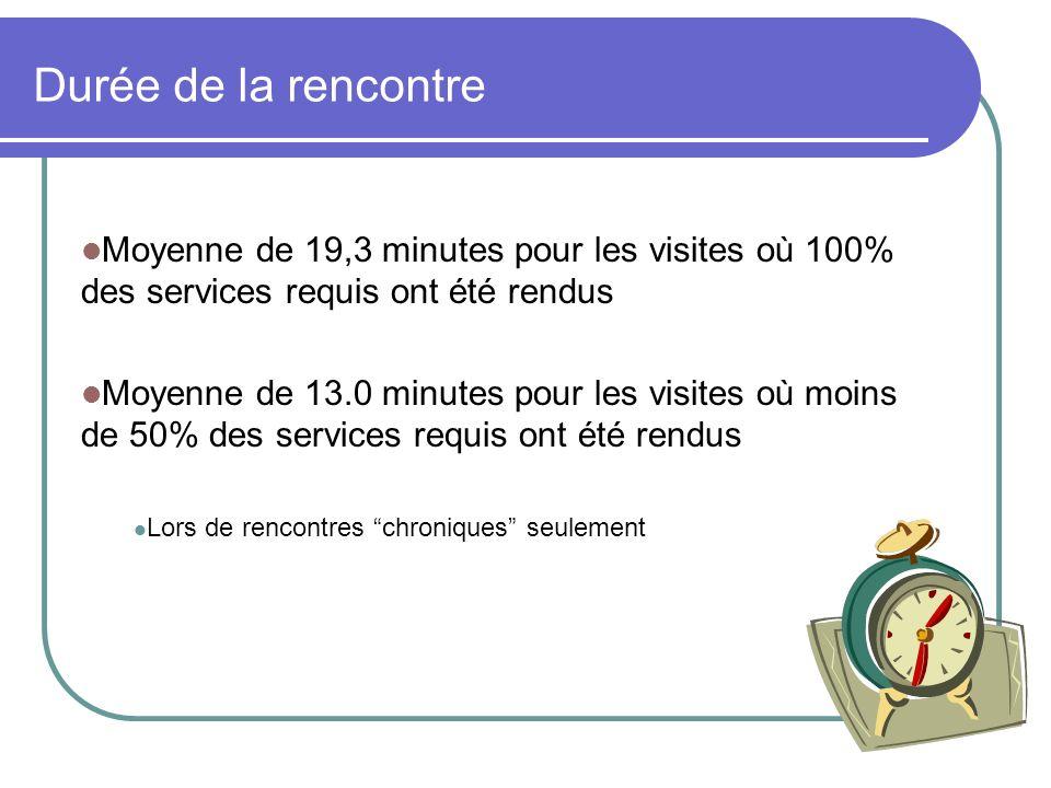 Durée de la rencontre Moyenne de 19,3 minutes pour les visites où 100% des services requis ont été rendus Moyenne de 13.0 minutes pour les visites où