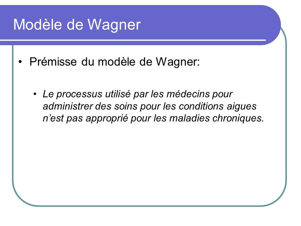 Modèle de Wagner Prémisse du modèle de Wagner: Le processus utilisé par les médecins pour administrer des soins pour les conditions aigues nest pas ap