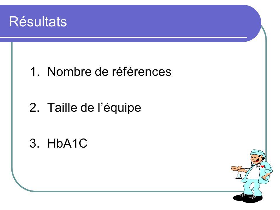 Résultats 1.Nombre de références 2.Taille de léquipe 3.HbA1C