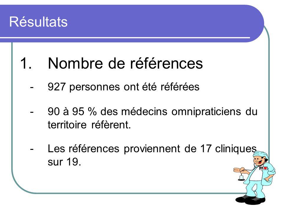 Résultats 1.Nombre de références -927 personnes ont été référées -90 à 95 % des médecins omnipraticiens du territoire réfèrent. -Les références provie