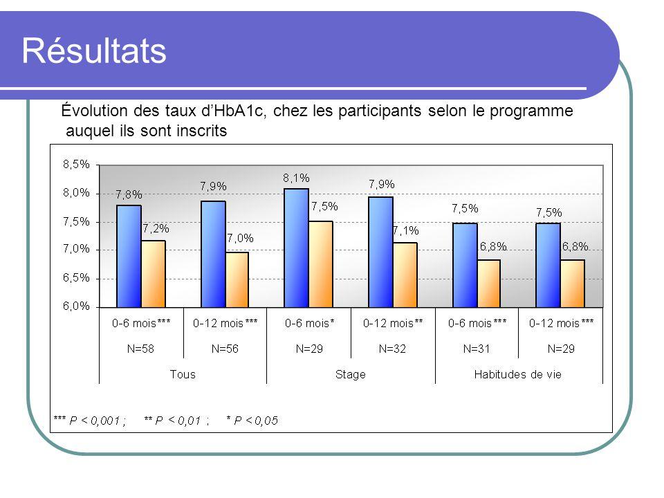 Résultats Évolution des taux dHbA1c, chez les participants selon le programme auquel ils sont inscrits