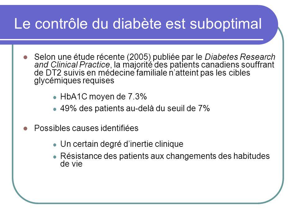 Le contrôle du diabète est suboptimal Selon une étude récente (2005) publiée par le Diabetes Research and Clinical Practice, la majorité des patients