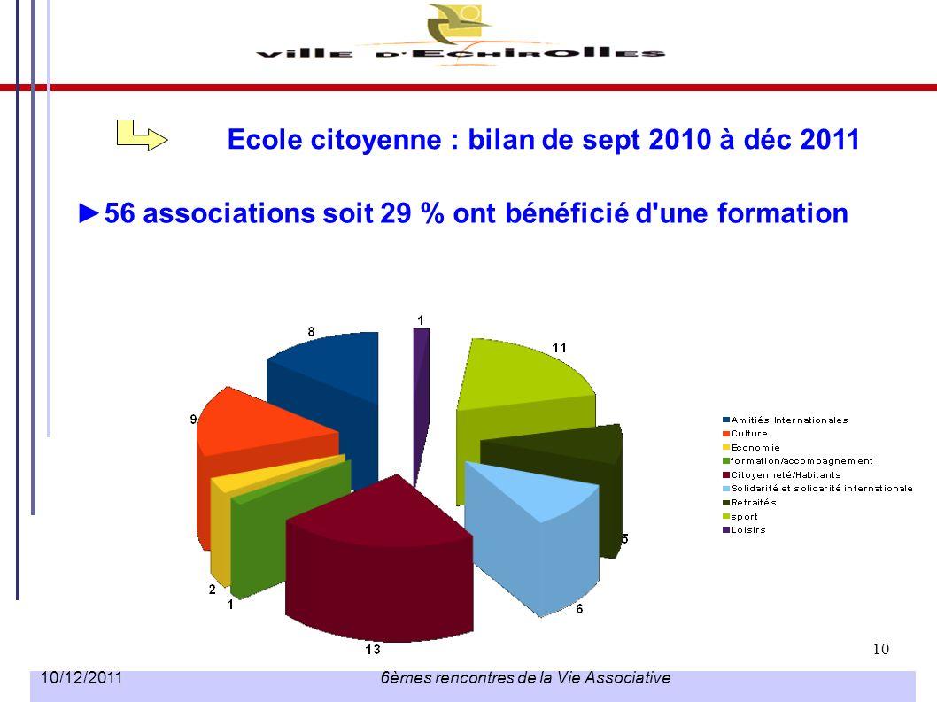 10 10/12/2011 6èmes rencontres de la Vie Associative Ecole citoyenne : bilan de sept 2010 à déc 2011 56 associations soit 29 % ont bénéficié d'une for