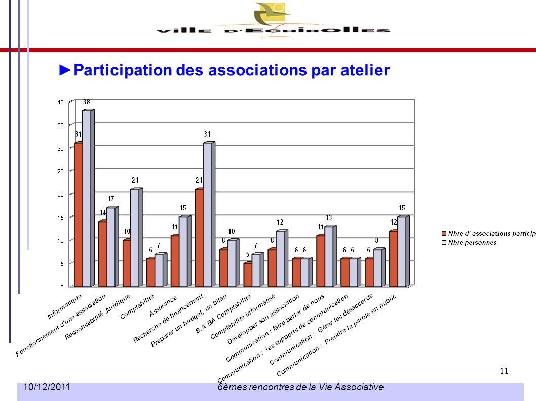 11 10/12/2011 6èmes rencontres de la Vie Associative Participation des associations par atelier