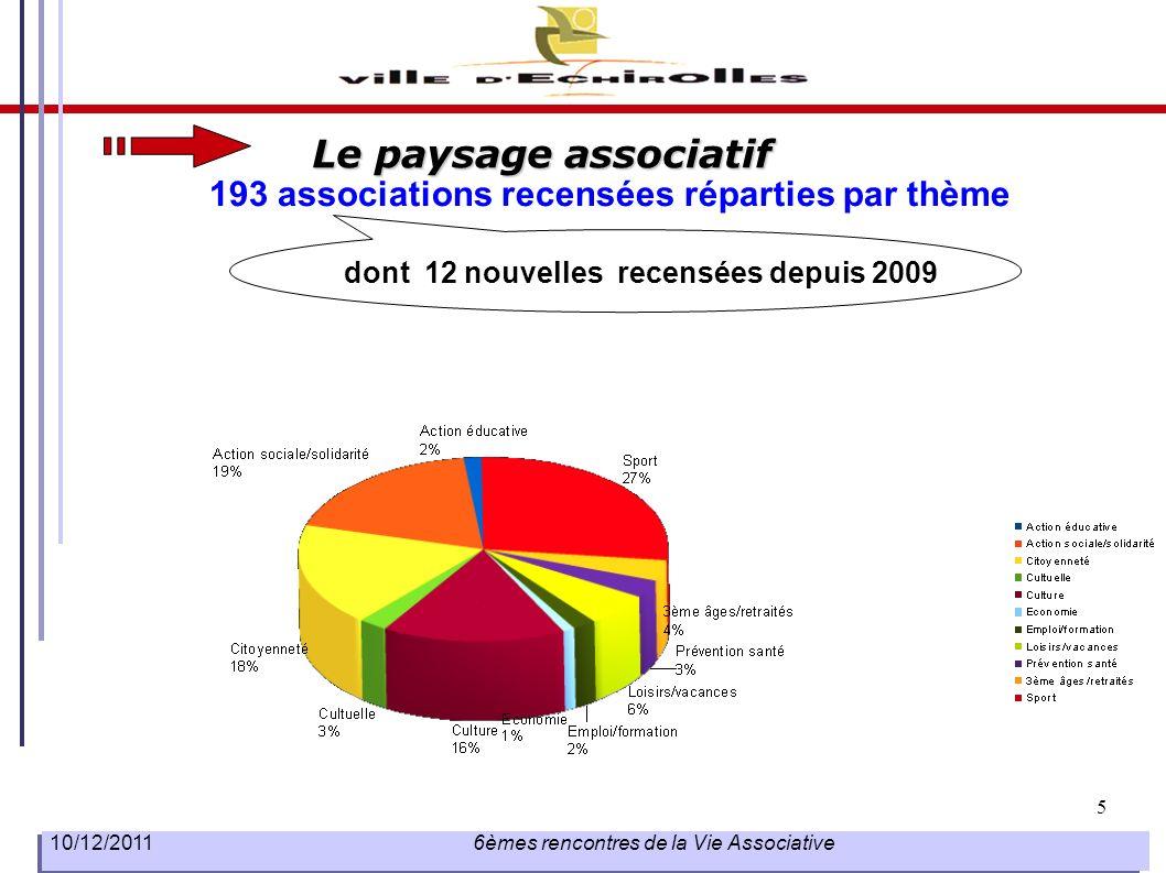 5 10/12/2011 6èmes rencontres de la Vie Associative Le paysage associatif 193 associations recensées réparties par thème dont 12 nouvelles recensées d