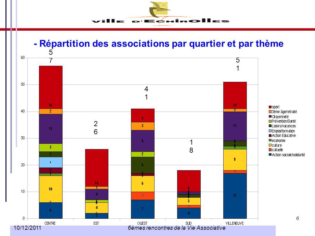 7 10/12/2011 6èmes rencontres de la Vie Associative - Répartition des associations par genre (F/H) 125 présidents 68 présidentes soit 35,23 % citoyenneté/habitants : 54 % culture :48 % sport 18 %