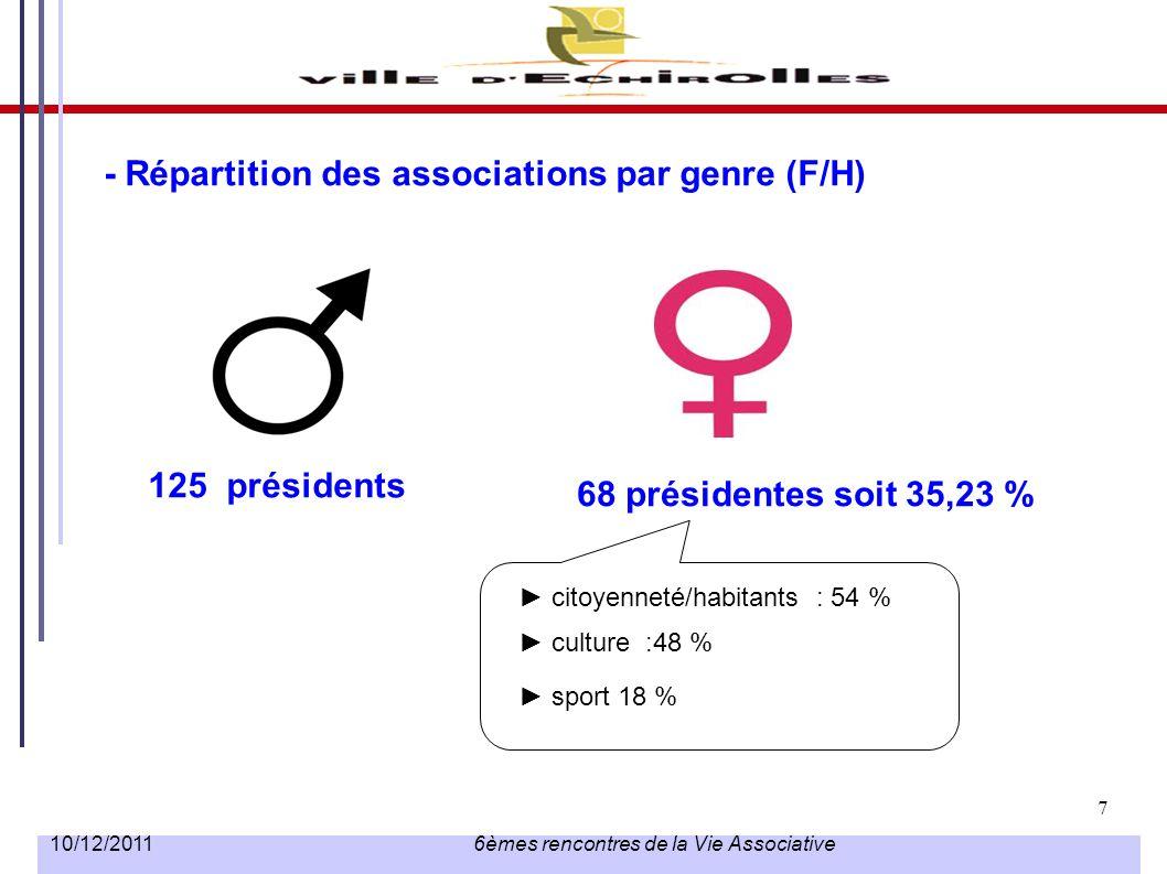 7 10/12/2011 6èmes rencontres de la Vie Associative - Répartition des associations par genre (F/H) 125 présidents 68 présidentes soit 35,23 % citoyenn