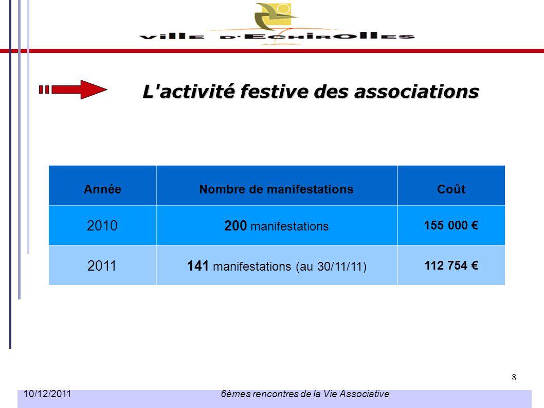 8 10/12/2011 6èmes rencontres de la Vie Associative L'activité festive des associations AnnéeNombre de manifestationsCoût 2010200 manifestations 155 0