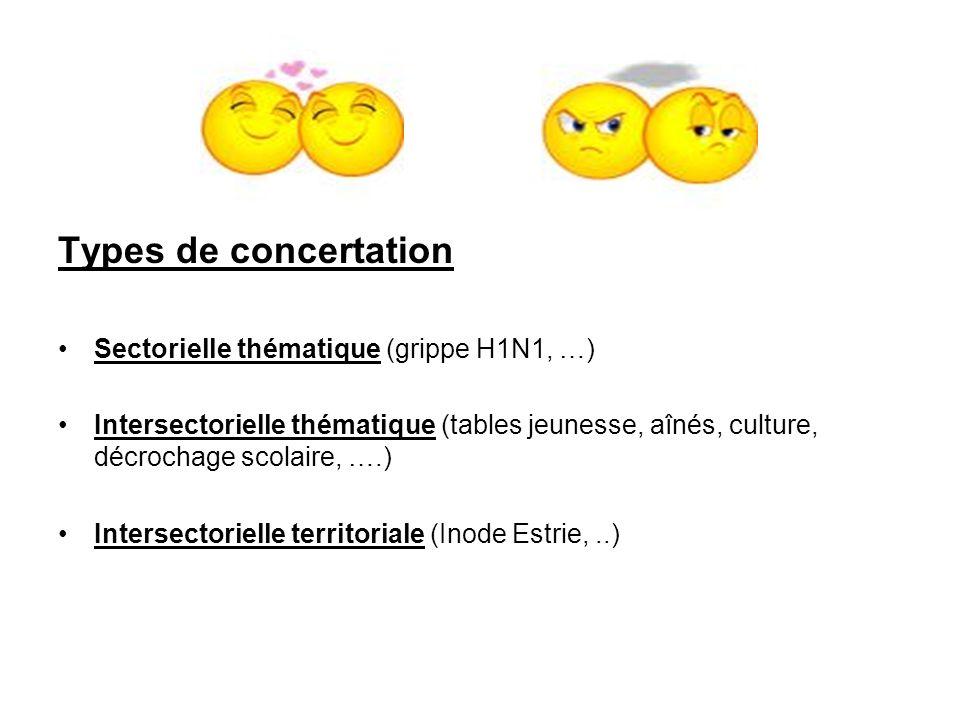 Types de concertation Sectorielle thématique (grippe H1N1, …) Intersectorielle thématique (tables jeunesse, aînés, culture, décrochage scolaire, ….) Intersectorielle territoriale (Inode Estrie,..)