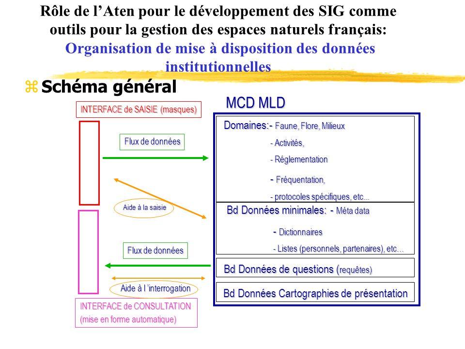 Rôle de lAten pour le développement des SIG comme outils pour la gestion des espaces naturels français: Organisation de mise à disposition des données institutionnelles zSchéma général Domaines:- Faune, Flore, Milieux - Activités, - Réglementation - Fréquentation, - protocoles spécifiques, etc...