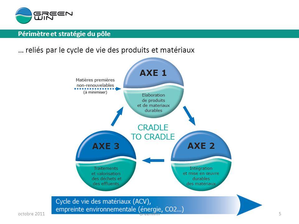 Périmètre et stratégie du pôle … reliés par le cycle de vie des produits et matériaux octobre 2011GreenWin5