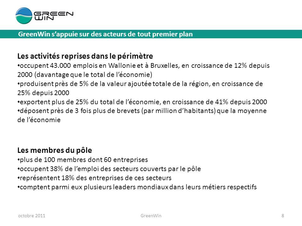 Les activités reprises dans le périmètre occupent 43.000 emplois en Wallonie et à Bruxelles, en croissance de 12% depuis 2000 (davantage que le total de léconomie) produisent près de 5% de la valeur ajoutée totale de la région, en croissance de 25% depuis 2000 exportent plus de 25% du total de léconomie, en croissance de 41% depuis 2000 déposent près de 3 fois plus de brevets (par million dhabitants) que la moyenne de léconomie Les membres du pôle plus de 100 membres dont 60 entreprises occupent 38% de lemploi des secteurs couverts par le pôle représentent 18% des entreprises de ces secteurs comptent parmi eux plusieurs leaders mondiaux dans leurs métiers respectifs GreenWin sappuie sur des acteurs de tout premier plan octobre 2011GreenWin8