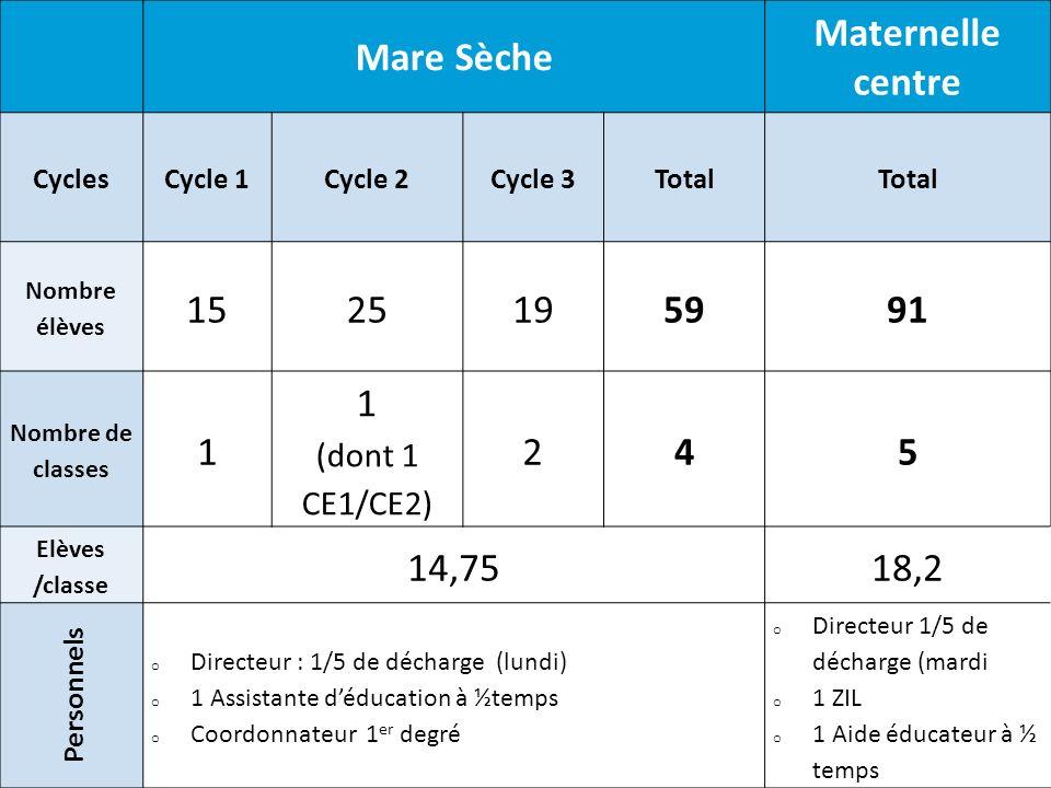 Mare Sèche Maternelle centre CyclesCycle 1Cycle 2Cycle 3Total Nombre élèves 1525195991 Nombre de classes 1 1 (dont 1 CE1/CE2) 245 Elèves /classe 14,75