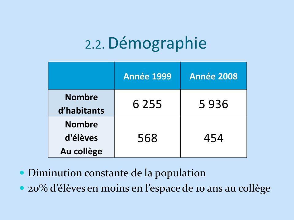 Année 1999Année 2008 Nombre dhabitants 6 2555 936 Nombre d'élèves Au collège 568454 2.2. Démographie Diminution constante de la population 20% délèves