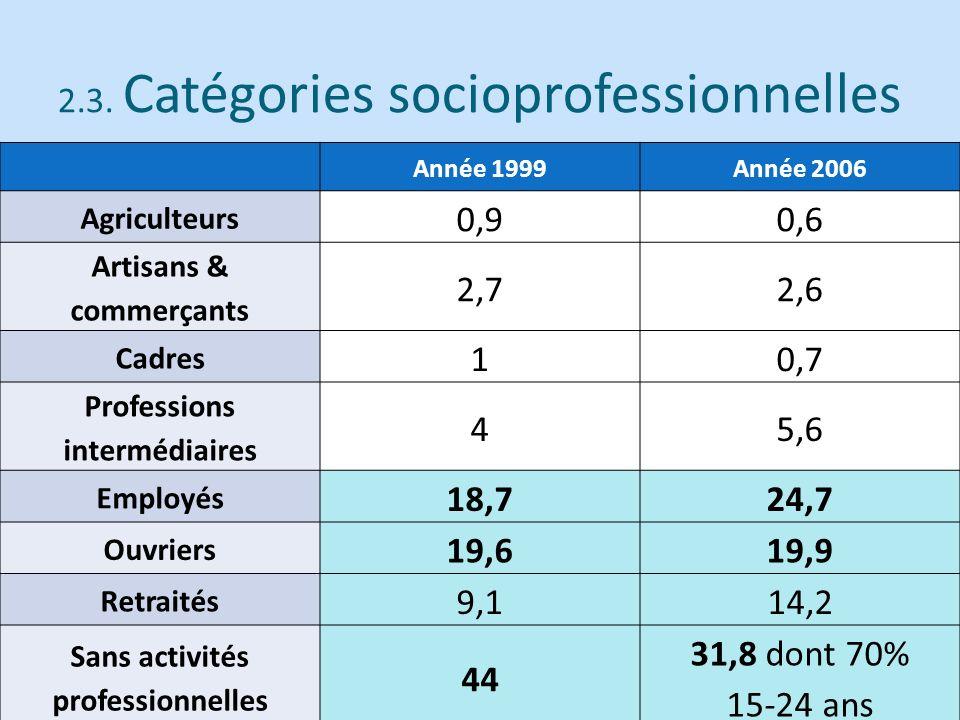 2.3. Catégories socioprofessionnelles Année 1999Année 2006 Agriculteurs 0,90,6 Artisans & commerçants 2,72,6 Cadres 10,7 Professions intermédiaires 45