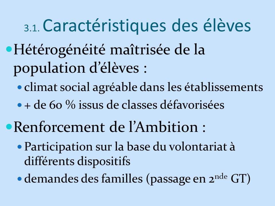 3.1. Caractéristiques des élèves Hétérogénéité maîtrisée de la population délèves : climat social agréable dans les établissements + de 60 % issus de