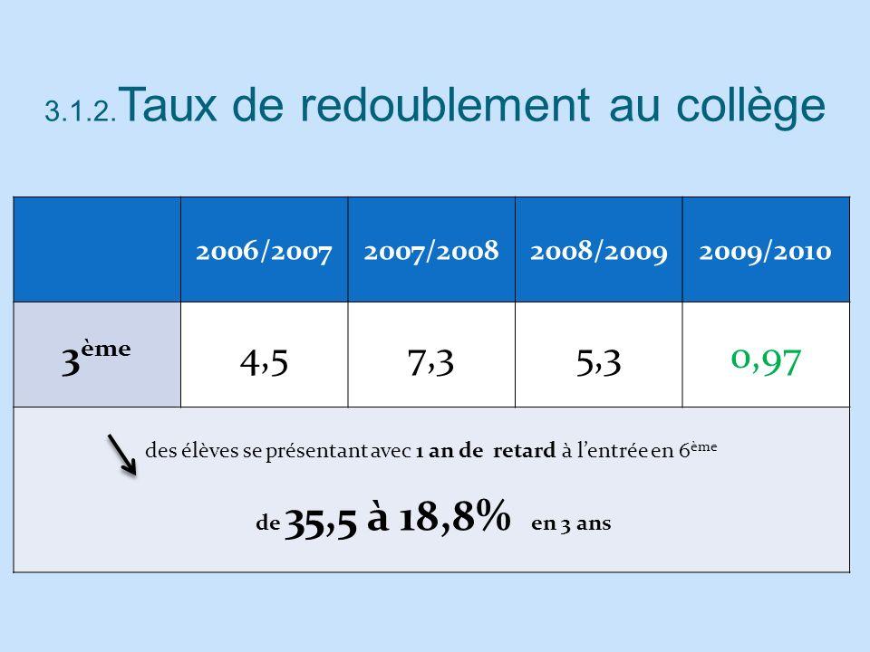 3.1.2. Taux de redoublement au collège 2006/20072007/20082008/20092009/2010 3 ème 4,57,35,30,97 des élèves se présentant avec 1 an de retard à lentrée