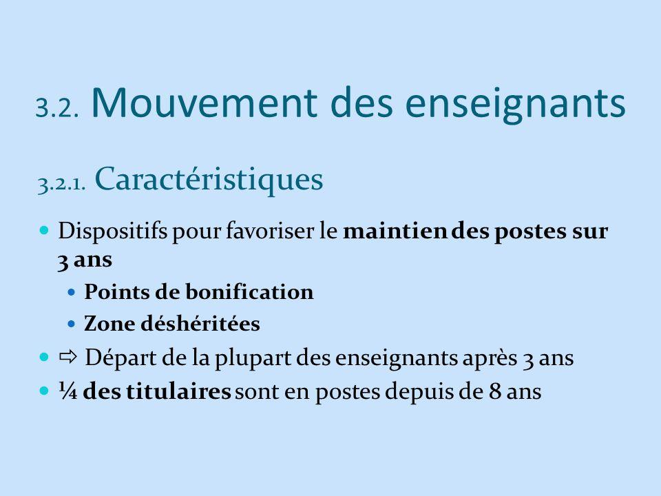 3.2. Mouvement des enseignants 3.2.1. Caractéristiques Dispositifs pour favoriser le maintien des postes sur 3 ans Points de bonification Zone déshéri