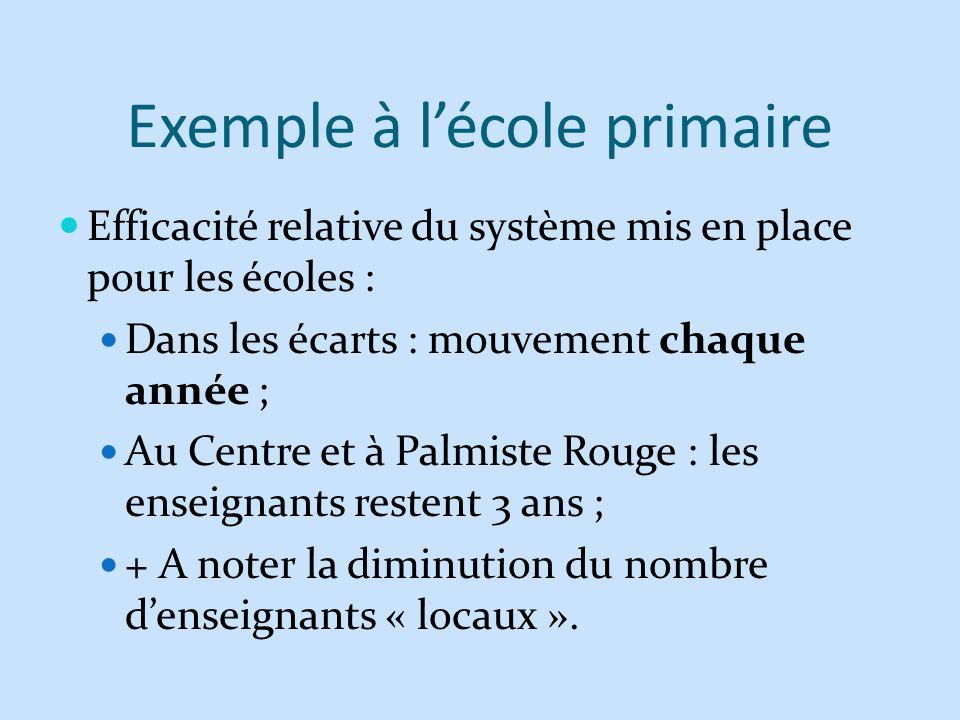 Exemple à lécole primaire Efficacité relative du système mis en place pour les écoles : Dans les écarts : mouvement chaque année ; Au Centre et à Palm