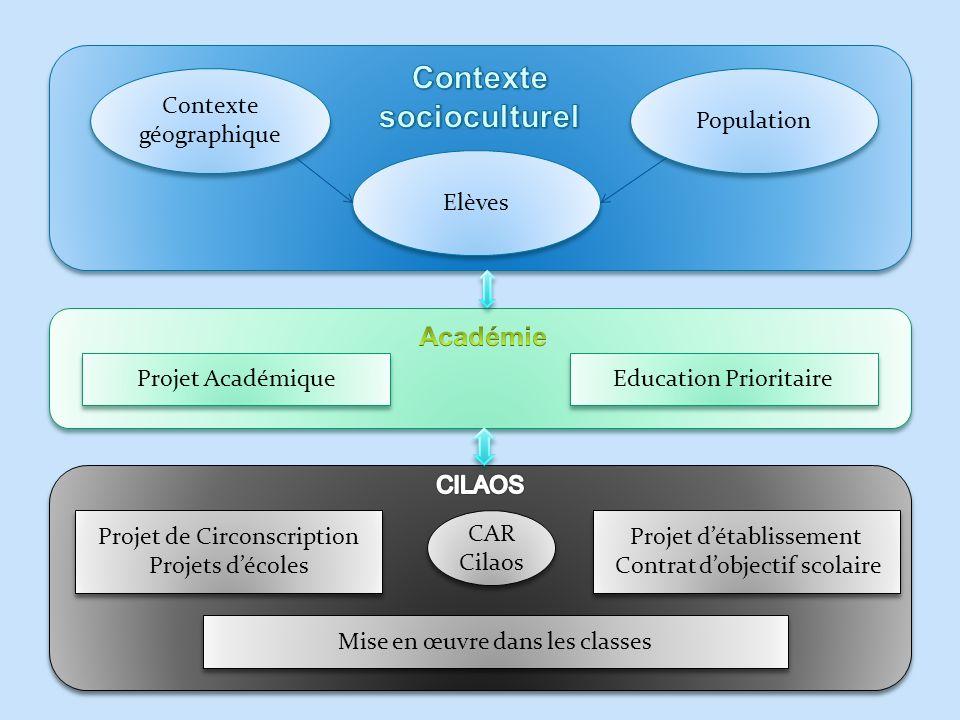 Projet de Circonscription Projets décoles Projet de Circonscription Projets décoles Mise en œuvre dans les classes Projet détablissement Contrat dobje