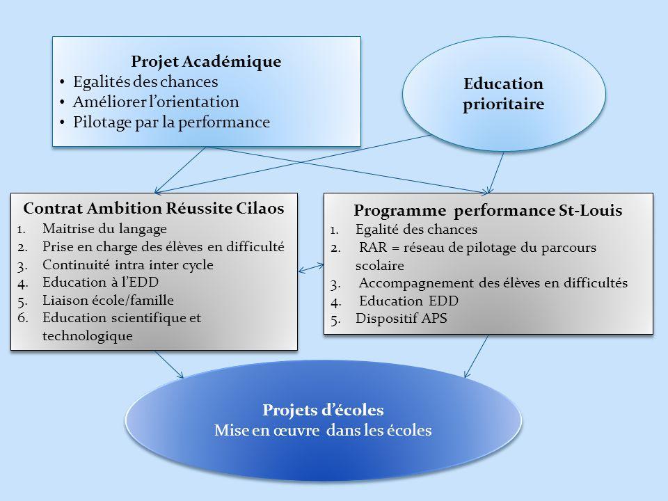 Projet Académique Egalités des chances Améliorer lorientation Pilotage par la performance Projet Académique Egalités des chances Améliorer lorientatio