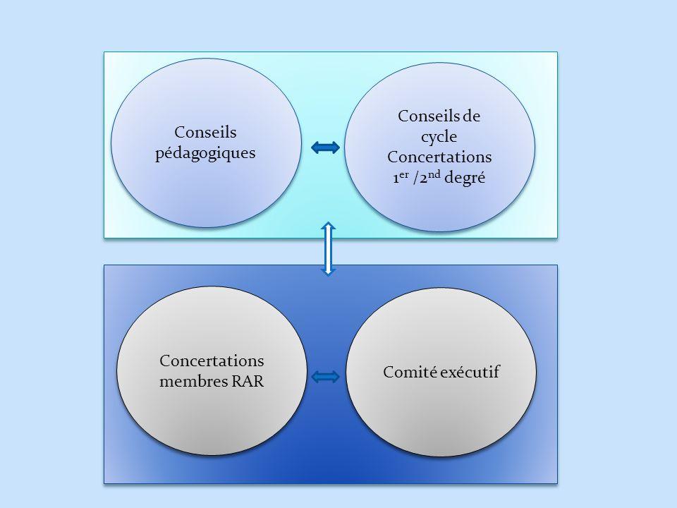 RAR Conseils pédagogiques Conseils de cycle Concertations 1 er /2 nd degré Conseils de cycle Concertations 1 er /2 nd degré Concertations membres RAR