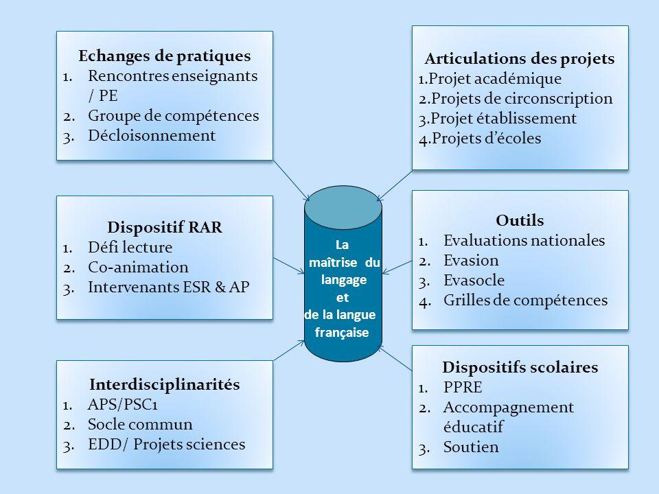 La maîtrise du langage et de la langue française Dispositif RAR 1.Défi lecture 2.Co-animation 3.Intervenants ESR & AP Dispositif RAR 1.Défi lecture 2.