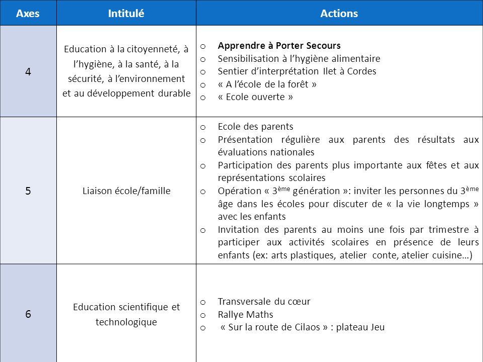 AxesIntituléActions 4 Education à la citoyenneté, à lhygiène, à la santé, à la sécurité, à lenvironnement et au développement durable o Apprendre à Po