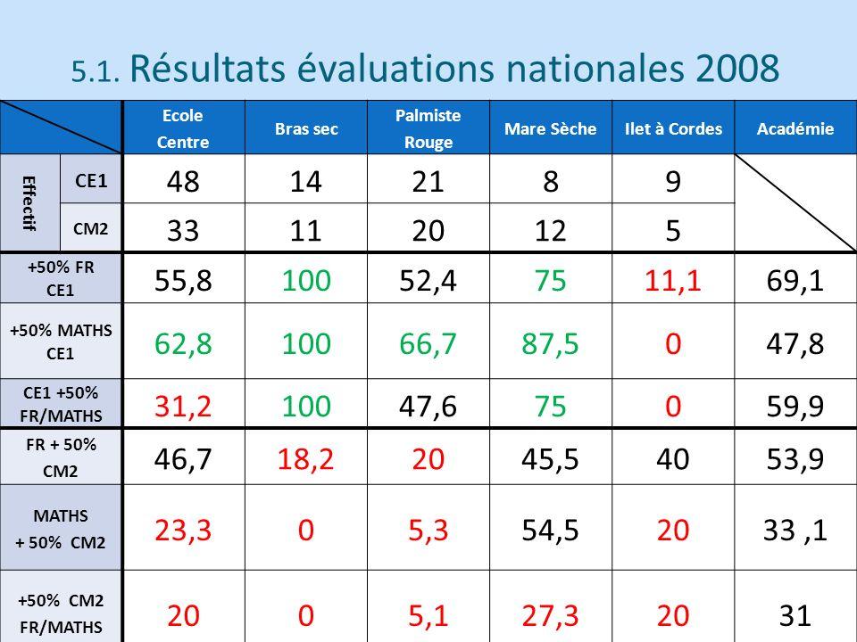 5.1. Résultats évaluations nationales 2008 Ecole Centre Bras sec Palmiste Rouge Mare SècheIlet à CordesAcadémie Effectif CE1 48142189 CM2 331120125 +5
