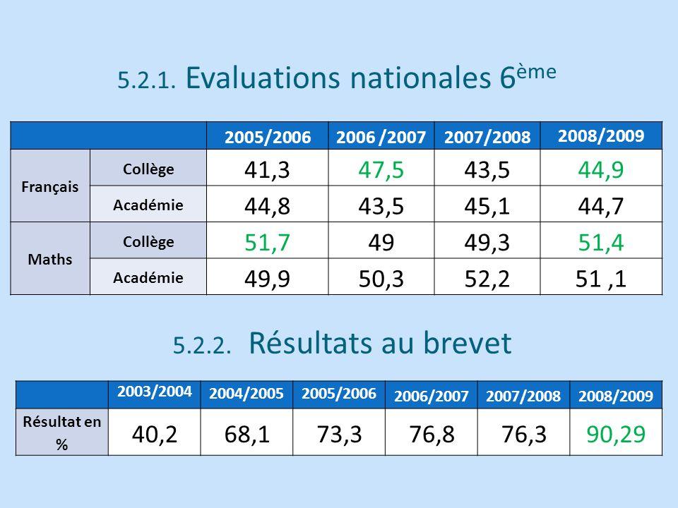 2005/20062006 /20072007/2008 2008/2009 Français Collège 41,347,543,544,9 Académie 44,843,545,144,7 Maths Collège 51,74949,351,4 Académie 49,950,352,25