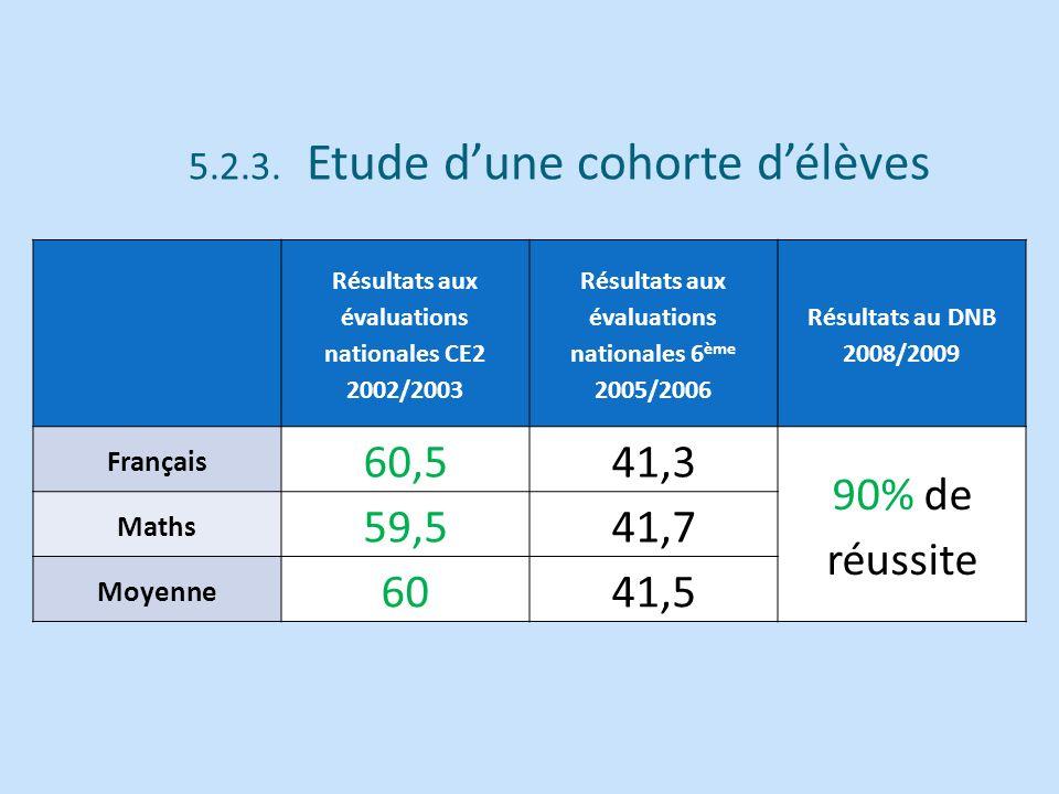 Résultats aux évaluations nationales CE2 2002/2003 Résultats aux évaluations nationales 6 ème 2005/2006 Résultats au DNB 2008/2009 Français 60,541,3 9