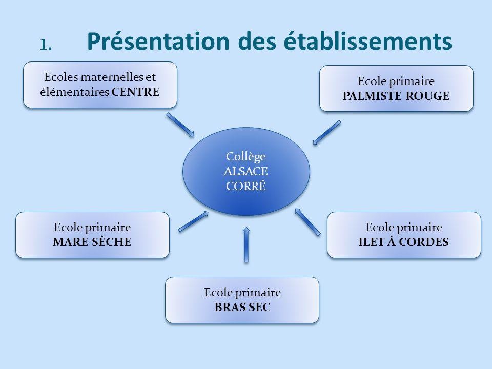 4.Projets et leurs articulations 4.1. Projets et contexte local 4.2.