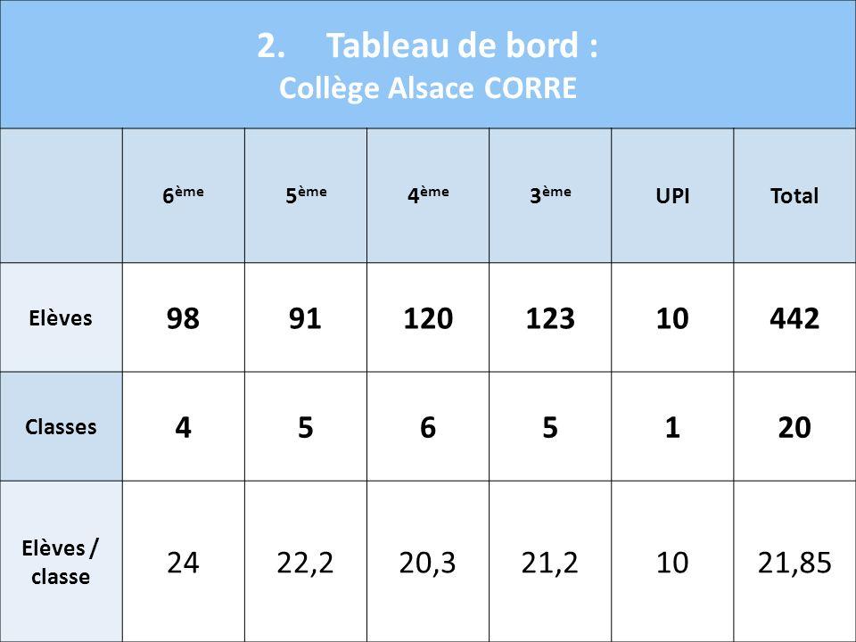 2.Tableau de bord : Collège Alsace CORRE 6 ème 5 ème 4 ème 3 ème UPITotal Elèves 989112012310442 Classes 4565120 Elèves / classe 2422,220,321,21021,85