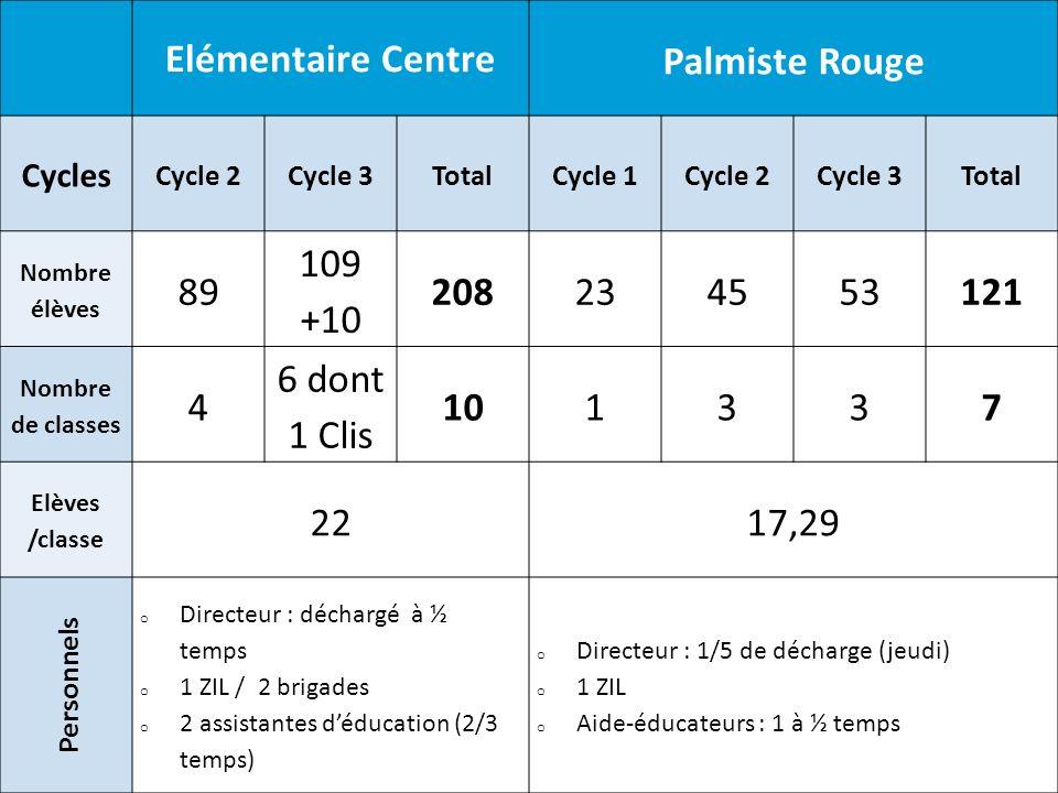 Elémentaire Centre Palmiste Rouge Cycles Cycle 2Cycle 3TotalCycle 1Cycle 2Cycle 3Total Nombre élèves 89 109 +10 208234553121 Nombre de classes 4 6 don