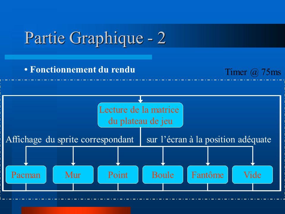 Partie Graphique - 2 Fonctionnement du rendu Lecture de la matrice du plateau de jeu PacmanMurPointBouleFantômeVide Affichage du sprite correspondant